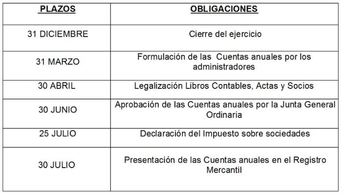 Presentación de cuentas anuales